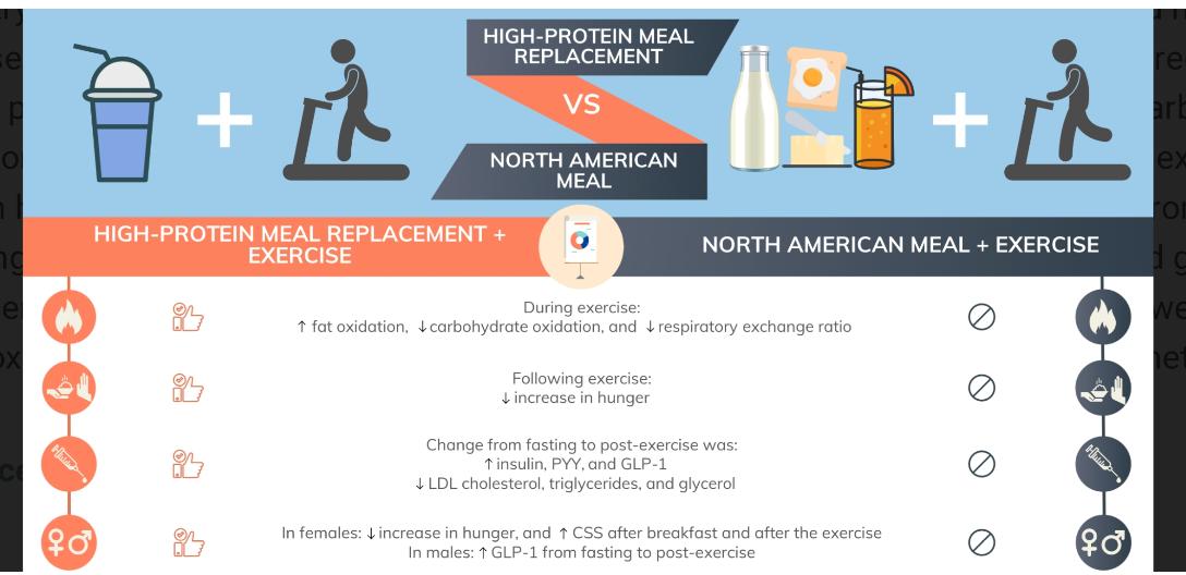 משחקי הרעב: השפעת החלבון על תחושת הרעב והשובע לאחר אימון גופני